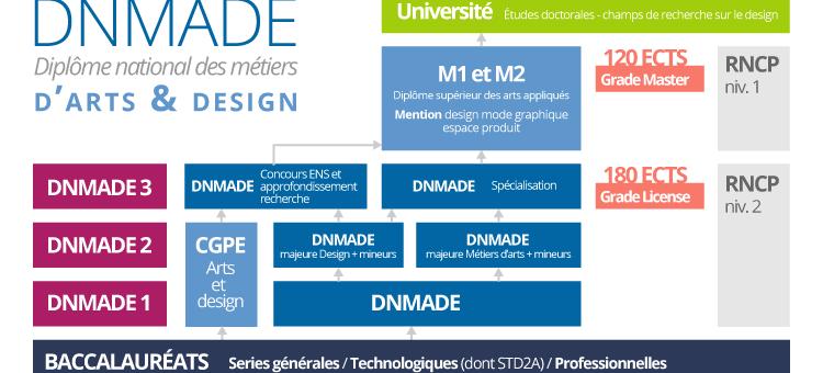 Information concernant l'ouverture des DNMADE (diplôme national des métiers d'art et du design)